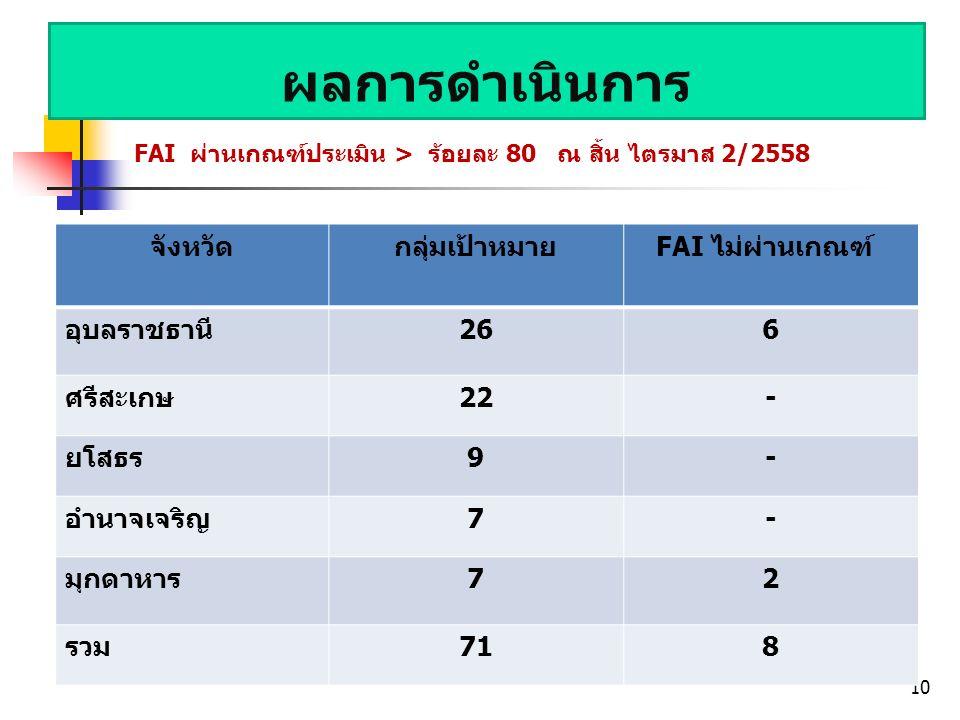 ผลการดำเนินการ FAI ผ่านเกณฑ์ประเมิน > ร้อยละ 80 ณ สิ้น ไตรมาส 2/2558 10 จังหวัดกลุ่มเป้าหมาย FAI ไม่ผ่านเกณฑ์ อุบลราชธานี266 ศรีสะเกษ22- ยโสธร9- อำนาจเจริญ7- มุกดาหาร72 รวม718