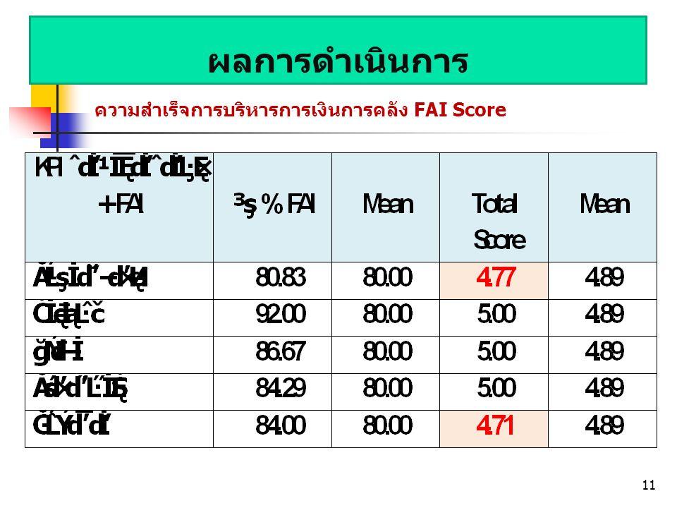 ผลการดำเนินการ ความสำเร็จการบริหารการเงินการคลัง FAI Score 11