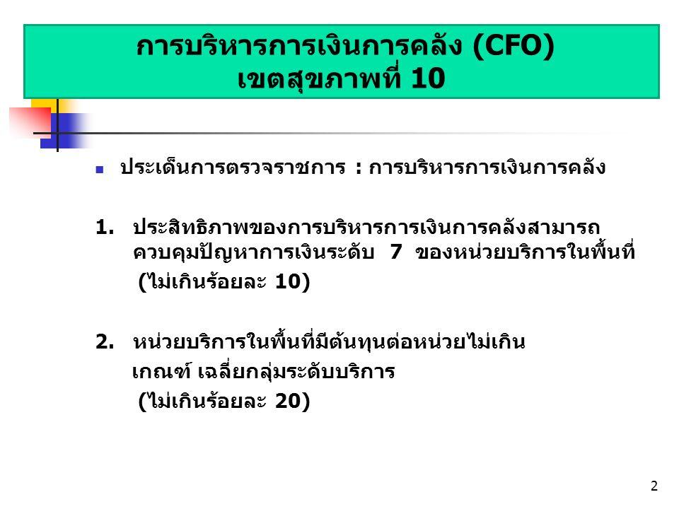 การบริหารการเงินการคลัง (CFO) เขตสุขภาพที่ 10 ประเด็นการตรวจราชการ : การบริหารการเงินการคลัง 1.ประสิทธิภาพของการบริหารการเงินการคลังสามารถ ควบคุมปัญหาการเงินระดับ 7 ของหน่วยบริการในพื้นที่ (ไม่เกินร้อยละ 10) 2.