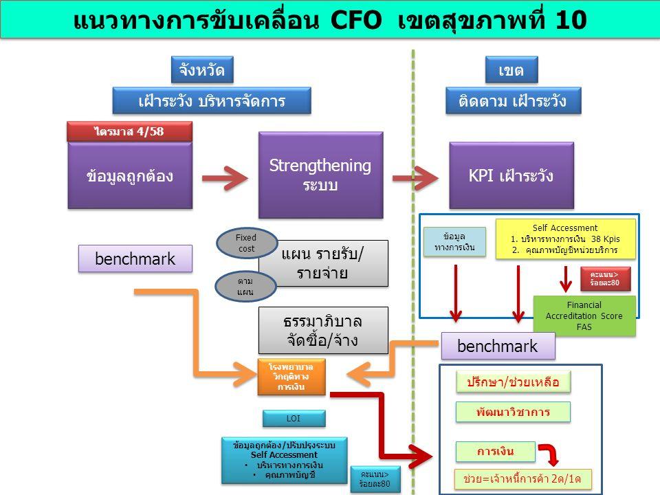 ข้อมูลถูกต้อง Strengthening ระบบ KPI เฝ้าระวัง เขต จังหวัด ข้อมูล ทางการเงิน Self Accessment 1.