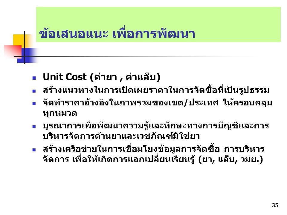 ข้อเสนอแนะ เพื่อการพัฒนา Unit Cost (ค่ายา, ค่าแล็บ) สร้างแนวทางในการเปิดเผยราคาในการจัดซื้อที่เป็นรูปธรรม จัดทำราคาอ้างอิงในภาพรวมของเขต/ประเทศ ให้ครอบคลุม ทุกหมวด บูรณาการเพื่อพัฒนาความรู้และทักษะทางการบัญชีและการ บริหารจัดการด้านยาและเวชภัณฑ์มิใช่ยา สร้างเครือข่ายในการเชื่อมโยงข้อมูลการจัดซื้อ การบริหาร จัดการ เพื่อให้เกิดการแลกเปลี่ยนเรียนรู้ (ยา, แล็บ, วมย.) 35