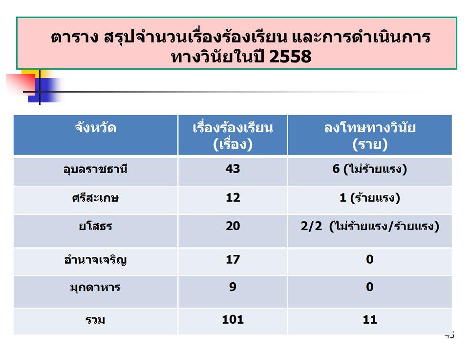 ตาราง สรุปจำนวนเรื่องร้องเรียน และการดำเนินการ ทางวินัยในปี 2558 45