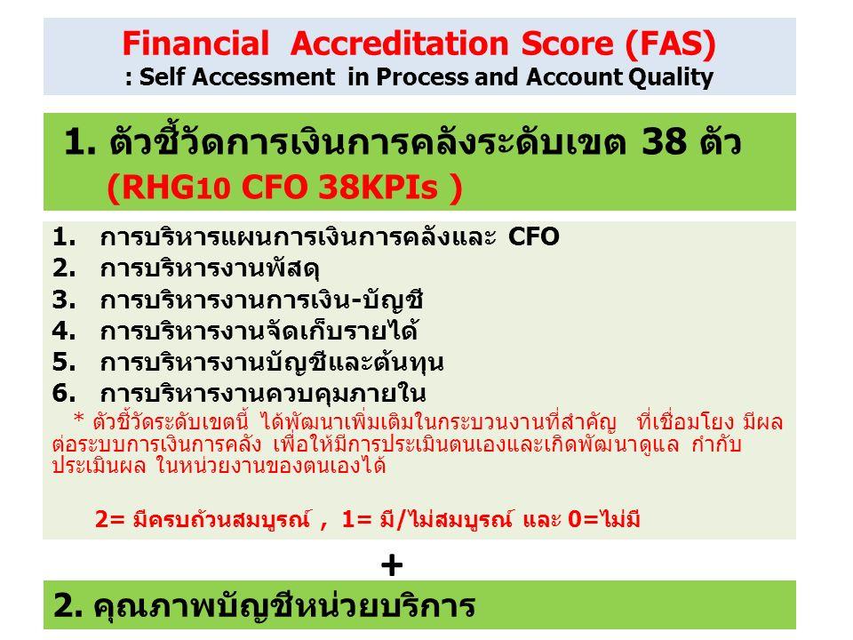 1.การบริหารแผนการเงินการคลังและ CFO 2.การบริหารงานพัสดุ 3.การบริหารงานการเงิน-บัญชี 4.การบริหารงานจัดเก็บรายได้ 5.การบริหารงานบัญชีและต้นทุน 6.การบริหารงานควบคุมภายใน * ตัวชี้วัดระดับเขตนี้ ได้พัฒนาเพิ่มเติมในกระบวนงานที่สำคัญ ที่เชื่อมโยง มีผล ต่อระบบการเงินการคลัง เพื่อให้มีการประเมินตนเองและเกิดพัฒนาดูแล กำกับ ประเมินผล ในหน่วยงานของตนเองได้ 2= มีครบถ้วนสมบูรณ์, 1= มี/ไม่สมบูรณ์ และ 0=ไม่มี 1.
