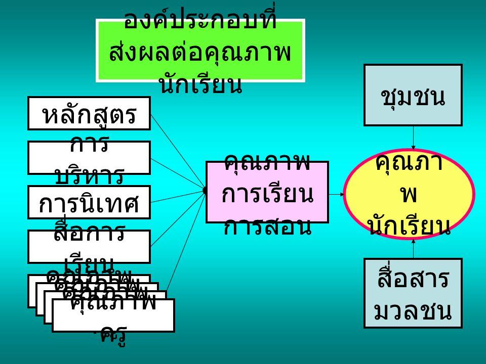 ชุมชน สื่อสาร มวลชน คุณภาพ การเรียน การสอน องค์ประกอบที่ ส่งผลต่อคุณภาพ นักเรียน คุณภา พ นักเรียน หลักสูตร การ บริหาร การนิเทศ สื่อการ เรียน คุณภาพ ครู