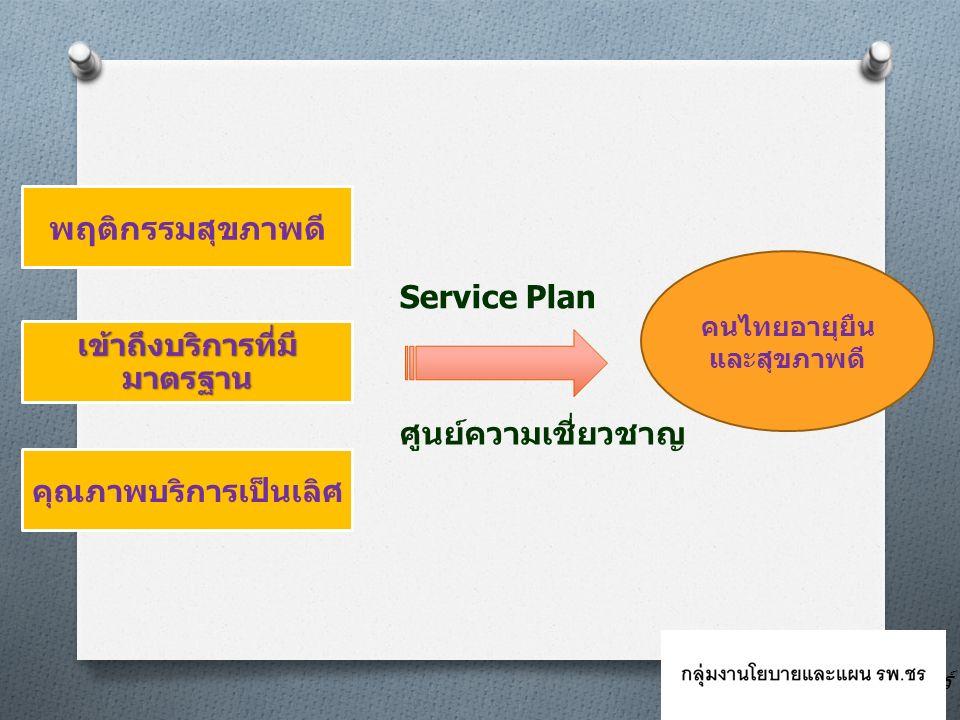 พฤติกรรมสุขภาพดี เข้าถึงบริการที่มี มาตรฐาน คุณภาพบริการเป็นเลิศ คนไทยอายุยืน และสุขภาพดี Service Plan ศูนย์ความเชี่ยวชาญ