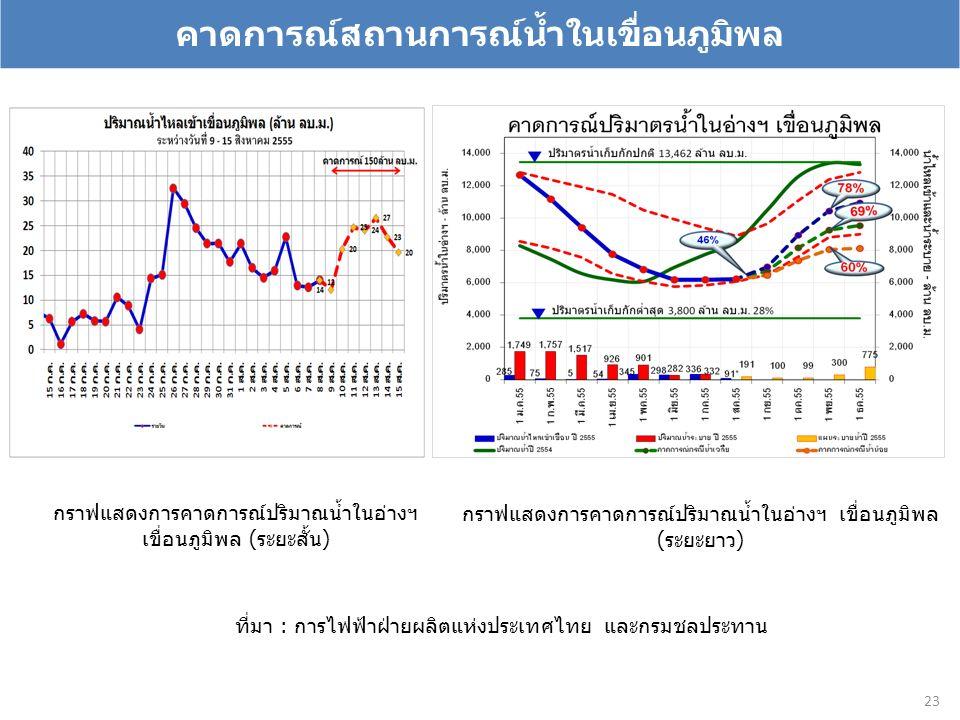 คาดการณ์สถานการณ์น้ำในเขื่อนภูมิพล 23 กราฟแสดงการคาดการณ์ปริมาณน้ำในอ่างฯ เขื่อนภูมิพล (ระยะสั้น) กราฟแสดงการคาดการณ์ปริมาณน้ำในอ่างฯ เขื่อนภูมิพล (ระยะยาว) ที่มา : การไฟฟ้าฝ่ายผลิตแห่งประเทศไทย และกรมชลประทาน