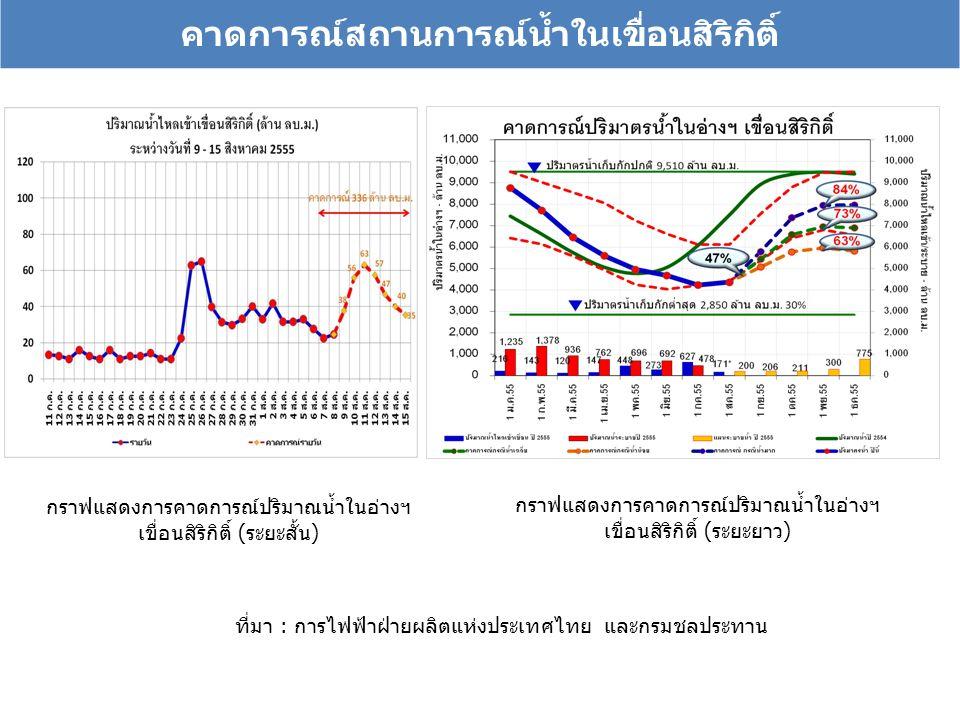 คาดการณ์สถานการณ์น้ำในเขื่อนสิริกิติ์ กราฟแสดงการคาดการณ์ปริมาณน้ำในอ่างฯ เขื่อนสิริกิติ์ (ระยะสั้น) กราฟแสดงการคาดการณ์ปริมาณน้ำในอ่างฯ เขื่อนสิริกิติ์ (ระยะยาว) ที่มา : การไฟฟ้าฝ่ายผลิตแห่งประเทศไทย และกรมชลประทาน