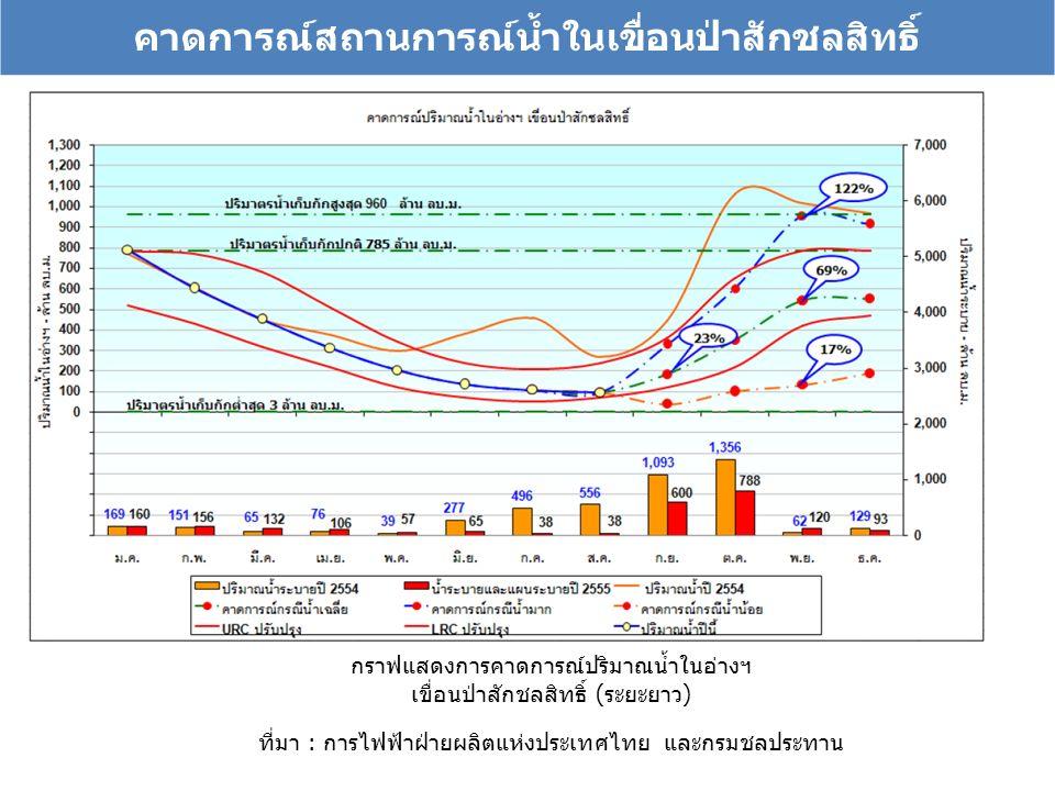 คาดการณ์สถานการณ์น้ำในเขื่อนป่าสักชลสิทธิ์ กราฟแสดงการคาดการณ์ปริมาณน้ำในอ่างฯ เขื่อนป่าสักชลสิทธิ์ (ระยะยาว) ที่มา : การไฟฟ้าฝ่ายผลิตแห่งประเทศไทย และกรมชลประทาน