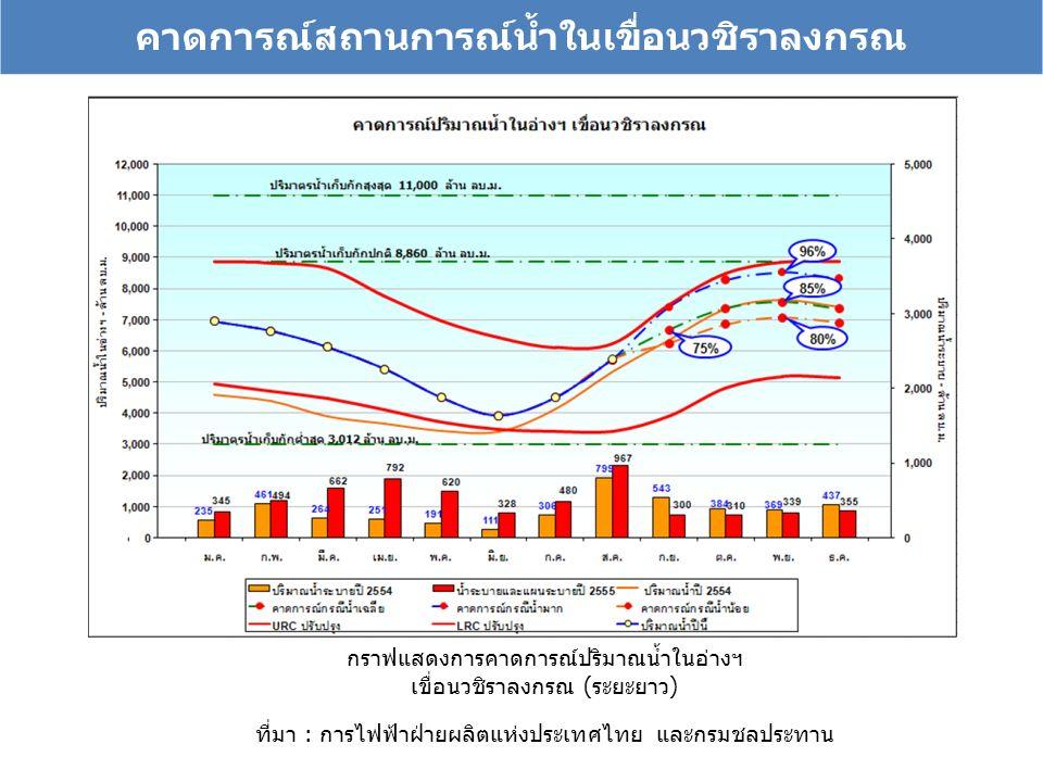 คาดการณ์สถานการณ์น้ำในเขื่อนวชิราลงกรณ กราฟแสดงการคาดการณ์ปริมาณน้ำในอ่างฯ เขื่อนวชิราลงกรณ (ระยะยาว) ที่มา : การไฟฟ้าฝ่ายผลิตแห่งประเทศไทย และกรมชลประทาน