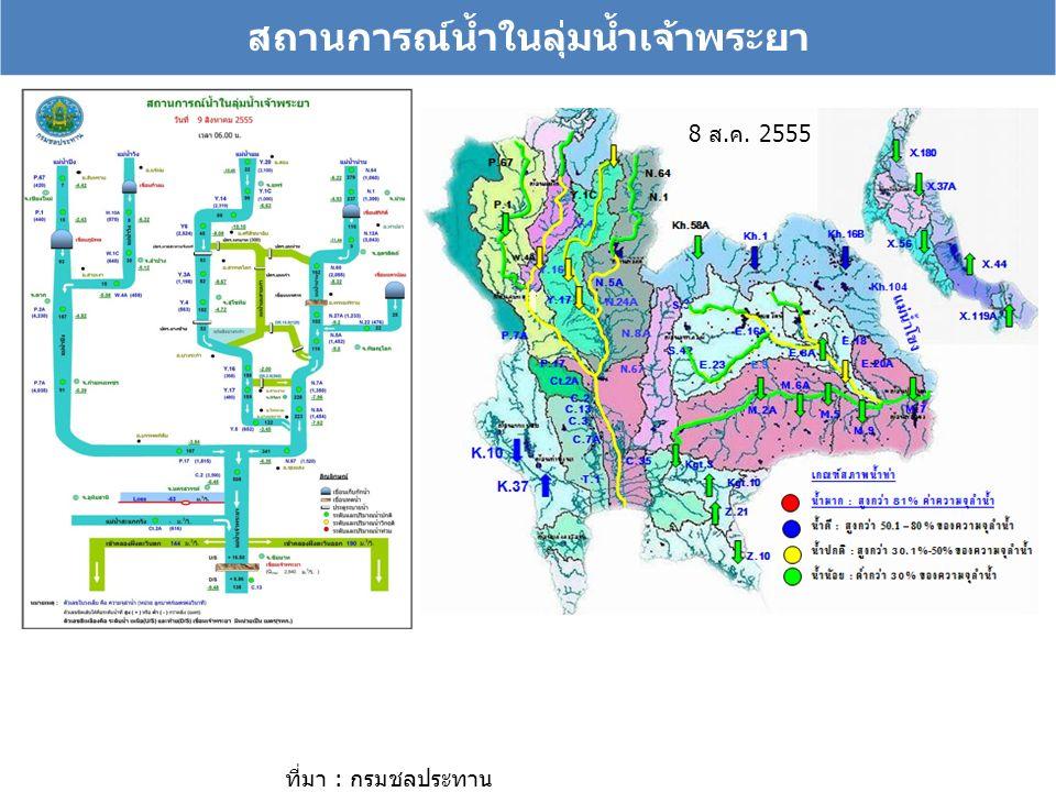 สถานการณ์น้ำในลุ่มน้ำเจ้าพระยา ที่มา : กรมชลประทาน 8 ส.ค. 2555