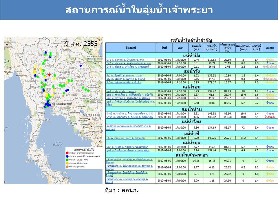 สถานการณ์น้ำในลุ่มน้ำเจ้าพระยา ที่มา : สสนก. 9 ส.ค. 2555
