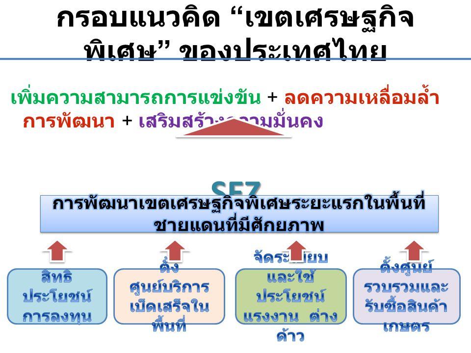 """กรอบแนวคิด """" เขตเศรษฐกิจ พิเศษ """" ของประเทศไทย เพิ่มความสามารถการแข่งขัน + ลดความเหลื่อมล้ำ การพัฒนา + เสริมสร้างความมั่นคงSEZ"""