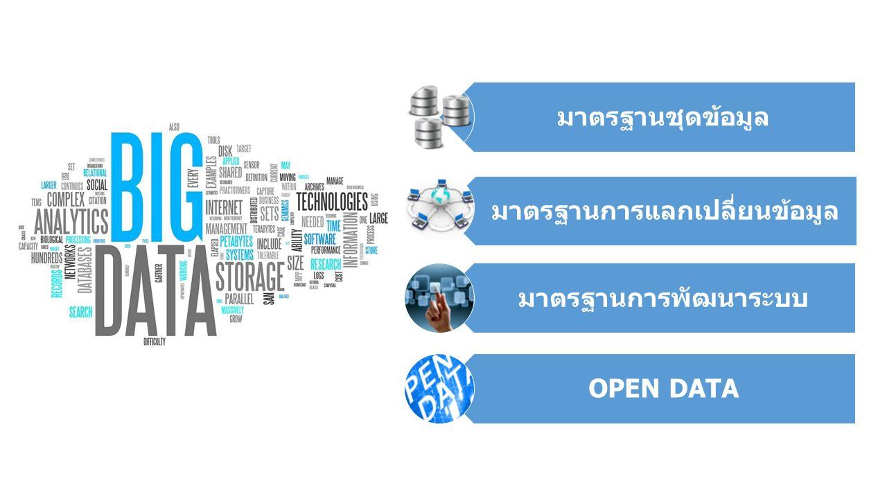 มาตรฐานชุดข้อมูล มาตรฐานการแลกเปลี่ยนข้อมูล มาตรฐานการพัฒนาระบบ OPEN DATA