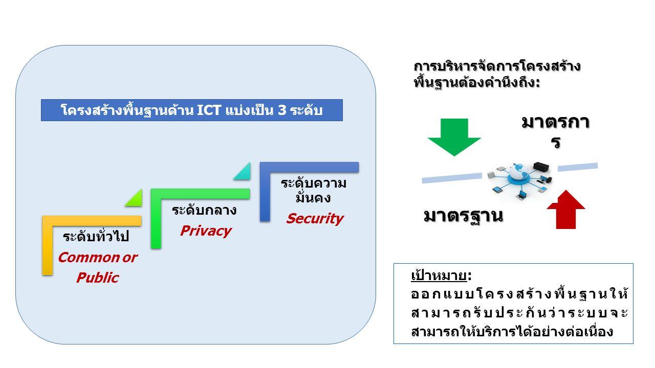 ระดับทั่วไป Common or Public ระดับกลาง Privacy ระดับความ มั่นคง Security โครงสร้างพื้นฐานด้าน ICT แบ่งเป็น 3 ระดับ มาตรกา ร มาตรฐาน การบริหารจัดการโครงสร้าง พื้นฐานต้องคำนึงถึง : เป้าหมาย : ออกแบบโครงสร้างพื้นฐานให้ สามารถรับประกันว่าระบบจะ สามารถให้บริการได้อย่างต่อเนื่อง