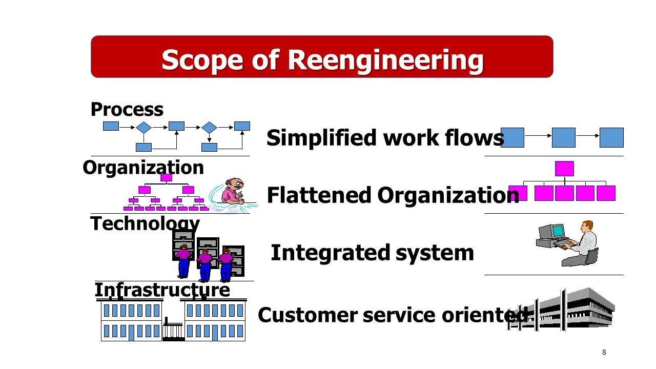 Scope of Reengineering Process Organization Technology Infrastructure Simplified work flows Flattened Organization Integrated system Customer service