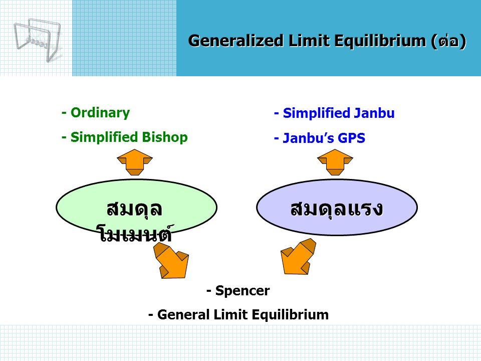 Generalized Limit Equilibrium (ต่อ) สมดุล โมเมนต์ สมดุลแรง - Ordinary - Simplified Bishop - Simplified Janbu - Janbu's GPS - Spencer - General Limit Equilibrium