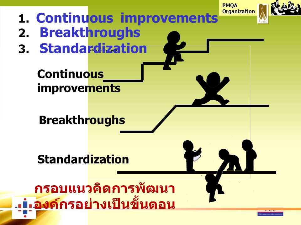 PMQA Organization 1. Continuous improvements 2. Breakthroughs 3. Standardization Continuous improvements Breakthroughs Standardization กรอบแนวคิดการพั