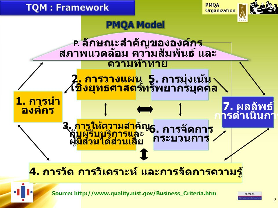 PMQA Organization 3 1951 1984 1987 1988 1991 1994 1995 1999 2001 Deming Prize Canada Award Malcolm Baldrige National Quality Award Australian Business Excellence Awards European Foundation Quality Management Singapore Quality Award Japan Quality Award MBNQA : Education and Healthcare Thailand Quality Award Japan Canada USA Australia EU Singapore Japan USA Thailand Quality Performance / Organizational Excellence