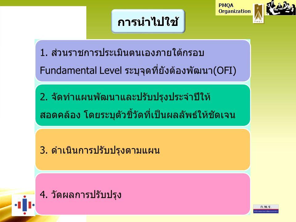 PMQA Organization 1.