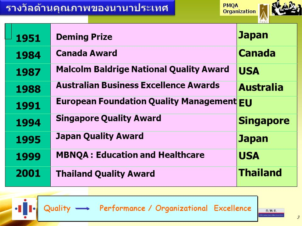PMQA Organization 3 1951 1984 1987 1988 1991 1994 1995 1999 2001 Deming Prize Canada Award Malcolm Baldrige National Quality Award Australian Business