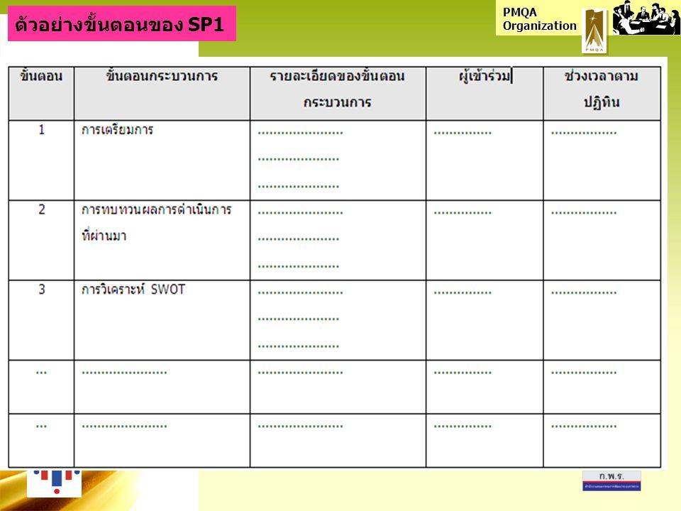 PMQA Organization ตัวอย่างขั้นตอนของ SP1