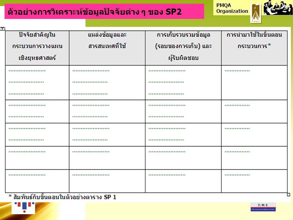 PMQA Organization ตัวอย่างการวิเคราะห์ข้อมูลปัจจัยต่าง ๆ ของ SP2