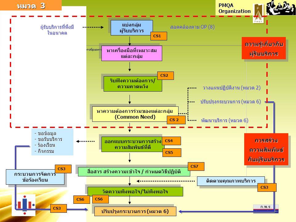 PMQA Organization หมวด 3 แบ่งกลุ่ม ผู้รับบริการ ผู้รับบริการที่พึงมี ในอนาคต หาเครื่องมือที่เหมาะสม แต่ละกลุ่ม รับฟังความต้องการ/ ความคาดหวัง หาความต้องการร่วมของแต่ละกลุ่ม (Common Need) ออกแบบกระบวนการสร้าง ความสัมพันธ์ที่ดี สื่อสาร สร้างความเข้าใจ / กำหนดวิธีปฏิบัติ วัดความพึงพอใจ/ไม่พึงพอใจ ปรับปรุงกระบวนการ (หมวด 6) - ขอข้อมูล - ขอรับบริการ - ร้องเรียน - กิจกรรม วางแผนปฏิบัติงาน (หมวด 2) ปรับปรุงกระบวนการ (หมวด 6) พัฒนาบริการ (หมวด 6) ติดตามคุณภาพบริการ กระบวนการจัดการ ข้อร้องเรียน ความรู้เกี่ยวกับ ผู้รับบริการ สอดคล้องตาม OP (8) CS1 CS2 CS3 CS6 CS7 CS 2 CS5 CS3 การสร้าง ความสัมพันธ์ กับผู้รับบริการ CS4