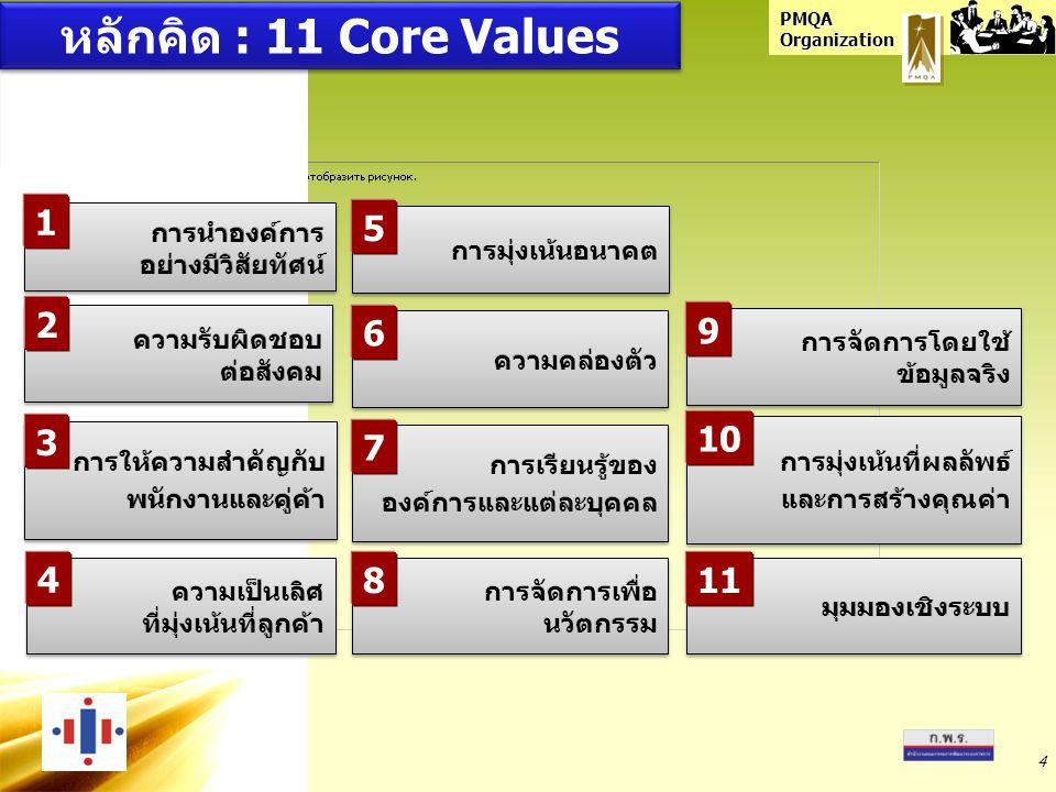 PMQA Organization 4 หลักคิด : 11 Core Values 1 2 5 6 7 8 9 10 11 4 3
