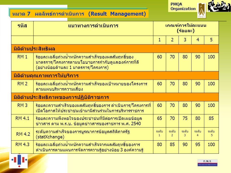 PMQA Organization หมวด 7 ผลลัพธ์การดำเนินการ (Result Management) รหัสแนวทางการดำเนินการ เกณฑ์การให้คะแนน (ร้อยละ) 12345 มิติด้านประสิทธิผล RM 1ร้อยละเฉลี่ยถ่วงน้ำหนักความสำเร็จของผลสัมฤทธิ์ของ มาตรการ/โครงการตามนโยบายการกำกับดูแลองค์การที่ดี (อย่างน้อยด้านละ 1 มาตรการ/โครงการ) 60708090100 มิติด้านคุณภาพการให้บริการ RM 2ร้อยละเฉลี่ยถ่วงน้ำหนักความสำเร็จของเป้าหมายของโครงการ ตามแผนบริหารความเสี่ยง 60708090100 มิติด้านประสิทธิภาพของการปฏิบัติราชการ RM 3ร้อยละความสำเร็จของผลสัมฤทธิ์ของการ ดำเนินการ/โครงการที่ เปิดโอกาสให้ประชาชนเข้ามามีส่วนร่วมในการบริหารราชการ 60708090100 RM 4.1ร้อยละความพึงพอใจของประชาชนที่มีต่อการเปิดเผยข้อมูล ข่าวสาร ตาม พ.ร.บ.