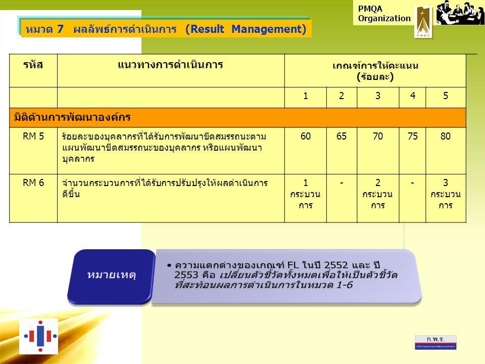PMQA Organization รหัสแนวทางการดำเนินการ เกณฑ์การให้คะแนน (ร้อยละ) 12345 มิติด้านการพัฒนาองค์กร RM 5ร้อยละของบุคลากรที่ได้รับการพัฒนาขีดสมรรถนะตาม แผนพัฒนาขีดสมรรถนะของบุคลากร หรือแผนพัฒนา บุคลากร 6065707580 RM 6จำนวนกระบวนการที่ได้รับการปรับปรุงให้ผลดำเนินการ ดีขึ้น 1 กระบวน การ -2 กระบวน การ -3 กระบวน การ หมวด 7 ผลลัพธ์การดำเนินการ (Result Management)