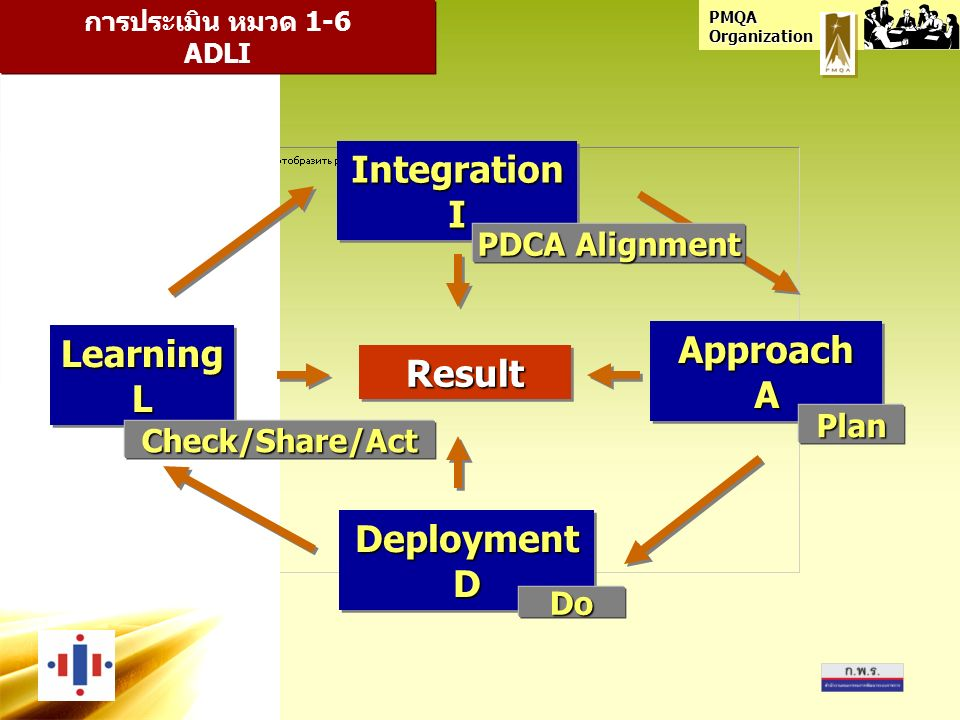 PMQA Organization ApproachAApproachA DeploymentDDeploymentD LearningLLearningL ResultResult การประเมิน หมวด 1-6 ADLI IntegrationIIntegrationI Plan Do