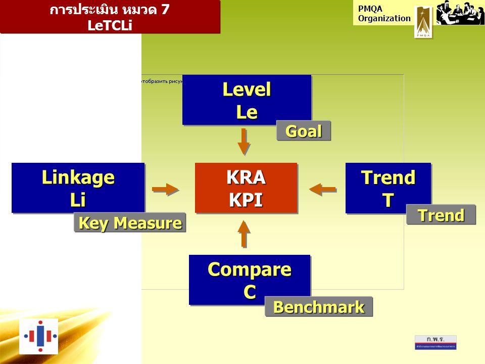 PMQA Organization LinkageLiLinkageLi LevelLeLevelLe TrendTTrendT CompareCCompareC การประเมิน หมวด 7 LeTCLi KRAKPIKRAKPI Goal Benchmark Trend Key Measure