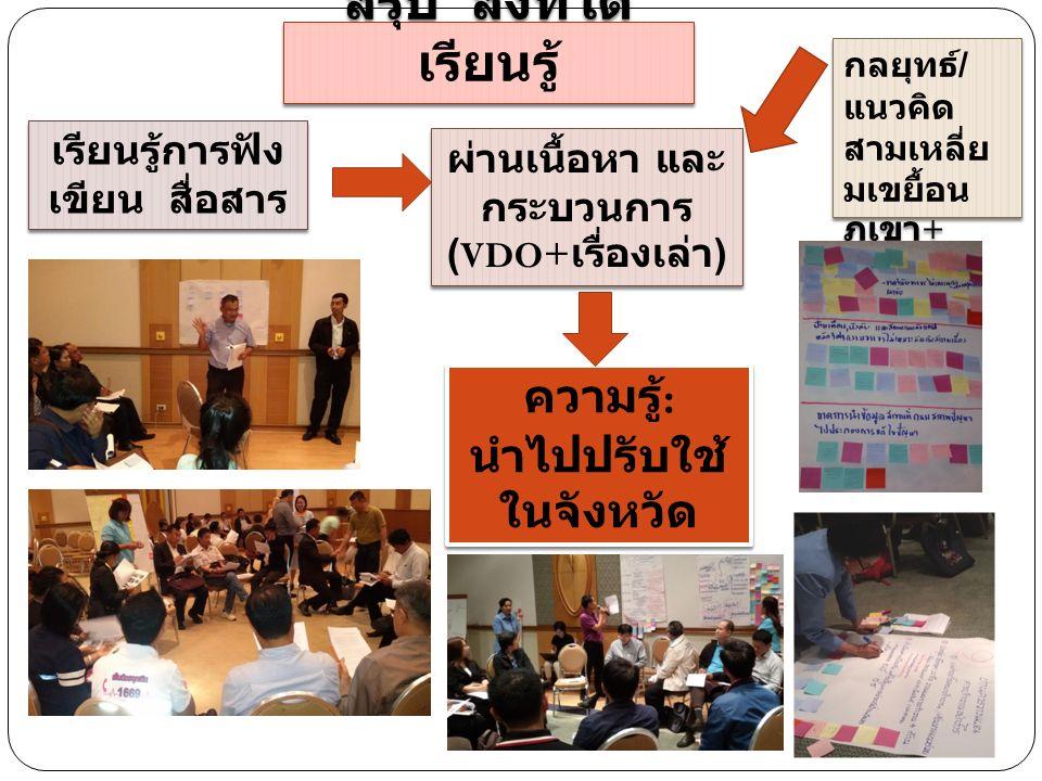 สรุป สิ่งที่ได้ เรียนรู้ เรียนรู้การฟัง เขียน สื่อสาร ผ่านเนื้อหา และ กระบวนการ (VDO+ เรื่องเล่า ) กลยุทธ์ / แนวคิด สามเหลี่ย มเขยื้อน ภูเขา + 5 ส +5 ช กลยุทธ์ / แนวคิด สามเหลี่ย มเขยื้อน ภูเขา + 5 ส +5 ช ความรู้ : นำไปปรับใช้ ในจังหวัด ตนเอง ความรู้ : นำไปปรับใช้ ในจังหวัด ตนเอง