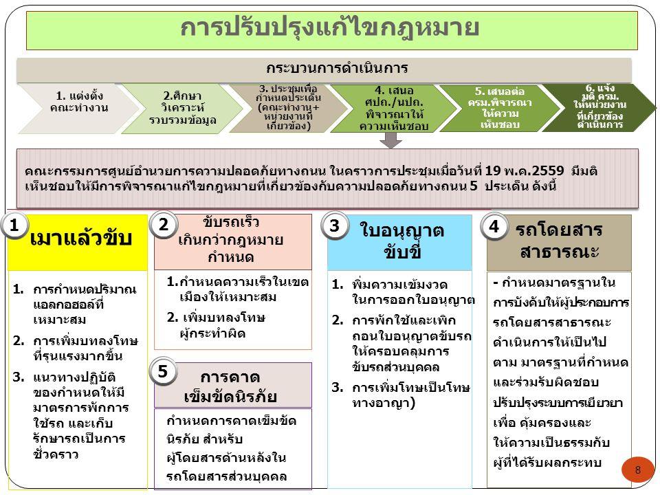 การปรับปรุงแก้ไขกฎหมาย คณะกรรมการศูนย์อำนวยการความปลอดภัยทางถนน ในคราวการประชุมเมื่อวันที่ 19 พ.ค.2559 มีมติ เห็นชอบให้มีการพิจารณาแก้ไขกฎหมายที่เกี่ยวข้องกับความปลอดภัยทางถนน 5 ประเด็น ดังนี้ 1.การกำหนดปริมาณ แอลกอฮอล์ที่ เหมาะสม 2.การเพิ่มบทลงโทษ ที่รุนแรงมากขึ้น 3.แนวทางปฏิบัติ ของกำหนดให้มี มาตรการพักการ ใช้รถ และเก็บ รักษารถเป็นการ ชั่วคราว 1.กำหนดความเร็วในเขต เมืองให้เหมาะสม 2.