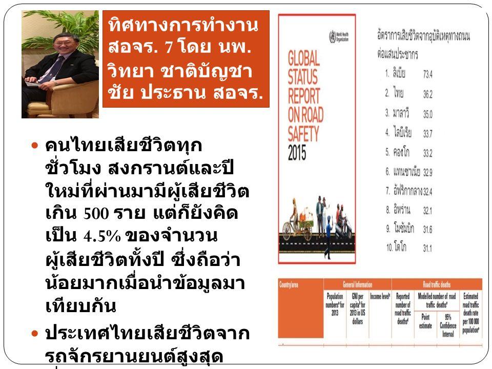 คนไทยเสียชีวิตทุก ชั่วโมง สงกรานต์และปี ใหม่ที่ผ่านมามีผู้เสียชีวิต เกิน 500 ราย แต่ก็ยังคิด เป็น 4.5% ของจำนวน ผู้เสียชีวิตทั้งปี ซึ่งถือว่า น้อยมากเมื่อนำข้อมูลมา เทียบกัน ประเทศไทยเสียชีวิตจาก รถจักรยานยนต์สูงสุด ซึ่งเกิดกับกลุ่มผู้มีสภาวะ เปราะบาง สูงสุดในโลก 93% ทิศทางการทำงาน สอจร.
