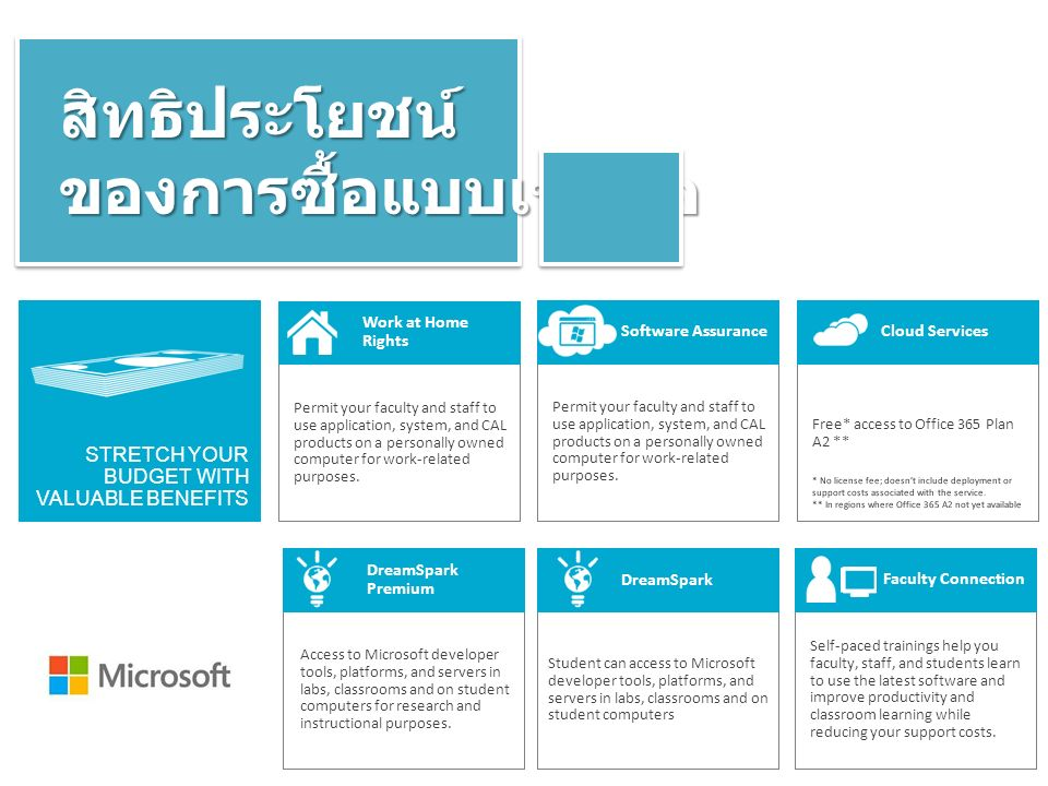 สิทธิประโยชน์ของการซื้อแบบเช่าซื้อ Free* access to Office 365 Plan A2 ** * No license fee; doesn't include deployment or support costs associated with the service.