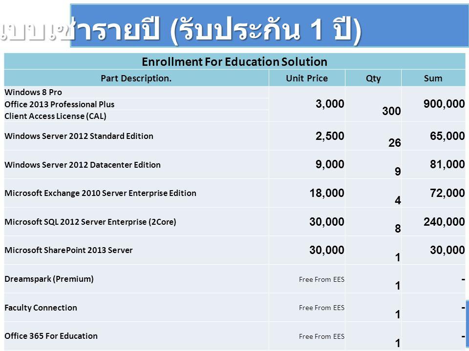 ซื้อแบบเช่ารายปี ( รับประกัน 1 ปี ) 1,388,000 Enrollment For Education Solution Part Description.Unit PriceQtySum Windows 8 Pro 3,000 300 900,000 Office 2013 Professional Plus Client Access License (CAL) Windows Server 2012 Standard Edition 2,500 26 65,000 Windows Server 2012 Datacenter Edition 9,000 9 81,000 Microsoft Exchange 2010 Server Enterprise Edition 18,000 4 72,000 Microsoft SQL 2012 Server Enterprise (2Core) 30,000 8 240,000 Microsoft SharePoint 2013 Server 30,000 1 Dreamspark (Premium) Free From EES 1 - Faculty Connection Free From EES 1 - Office 365 For Education Free From EES 1 - การให้บริการสนับสนุนในเหตุการณ์ฉุกเฉิน (Critical Incident) Free Service from Lannacom 2 0 การฝึกอบรมเกี่ยวกับผลิตภัณฑ์ไมโครซอฟท์ ระดับ (Level) 200 ขึ้น ไป จำนวน 2 ท่าน Free Service from Lannacom 2 0