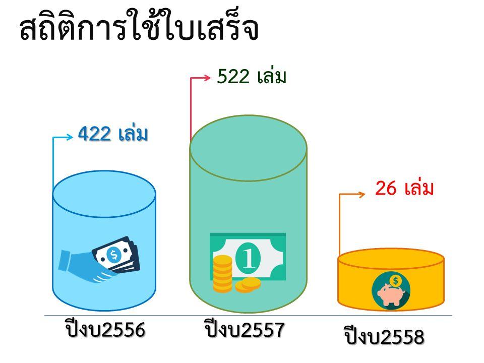 สถิติการใช้ใบเสร็จ 522 เล่ม 26 เล่ม 422 เล่ม 23,632 บาท ปีงบ2556 ปีงบ2557 ปีงบ2558