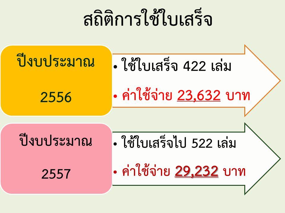 สถิติการใช้ใบเสร็จ ใช้ใบเสร็จ 422 เล่ม ค่าใช้จ่าย 23,632 บาท ปีงบประมาณ 2556 ใช้ใบเสร็จไป 522 เล่ม 29,232 ค่าใช้จ่าย 29,232 บาท ปีงบประมาณ 2557