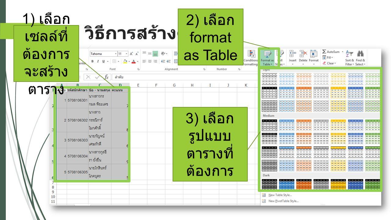 วิธีการสร้างตาราง 21 1) เลือก เซลล์ที่ ต้องการ จะสร้าง ตาราง 2) เลือก format as Table 3) เลือก รูปแบบ ตารางที่ ต้องการ