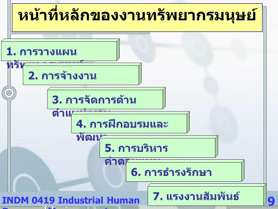 INDM 0419 Industrial Human Resource Management 9 หน้าที่หลักของงานทรัพยากรมนุษย์ 1. การวางแผน ทรัพยากรมนุษย์ 2. การจ้างงาน 3. การจัดการด้าน ตำแหน่งงาน