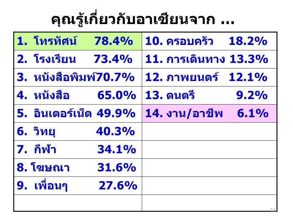คุณรู้เกี่ยวกับอาเซียนจาก … 1.โทรทัศน์ 78.4%10. ครอบครัว 18.2% 2.โรงเรียน 73.4%11. การเดินทาง 13.3% 3.หนังสือพิมพ์70.7%12. ภาพยนตร์ 12.1% 4.หนังสือ 65