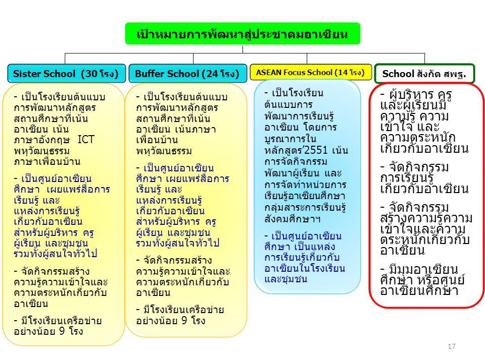 School สังกัด สพฐ. เป้าหมายการพัฒนาสู่ประชาคมอาเซียน Sister School (30 โรง)Buffer School (24 โรง) ASEAN Focus School (14 โรง) - ผู้บริหาร ครู และผู้เร
