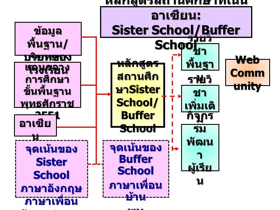 หลักสูตร แกนกลาง การศึกษา ขั้นพื้นฐาน พุทธศักราช 2551 อาเซีย น ข้อมูล พื้นฐาน / บริบทของ โรงเรียน จุดเน้นของ Sister School ภาษาอังกฤษ ภาษาเพื่อน บ้าน