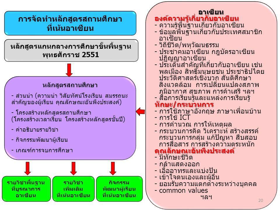 หลักสูตรแกนกลางการศึกษาขั้นพื้นฐาน พุทธศักราช 2551 อาเซียนองค์ความรู้เกี่ยวกับอาเซียน - ความรู้พื้นฐานเกี่ยวกับอาเซียน - ข้อมูลพื้นฐานเกี่ยวกับประเทศส