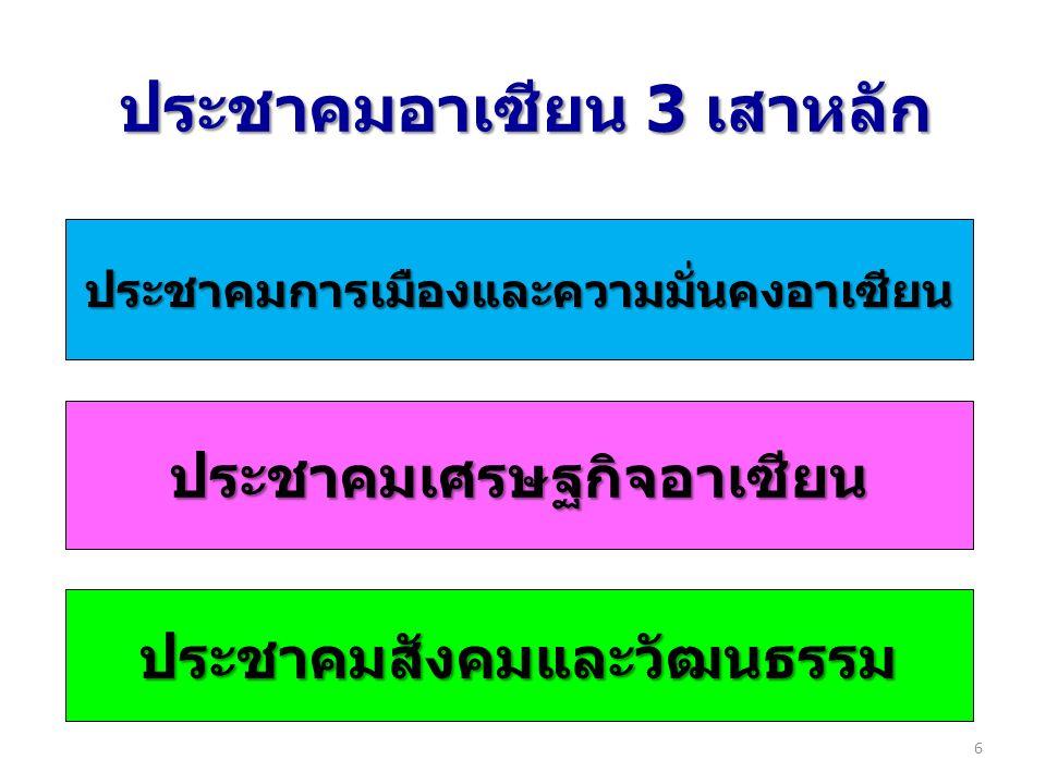 ประชาคมอาเซียน 3 เสาหลัก ประชาคมการเมืองและความมั่นคงอาเซียน ประชาคมเศรษฐกิจอาเซียน ประชาคมสังคมและวัฒนธรรม 6