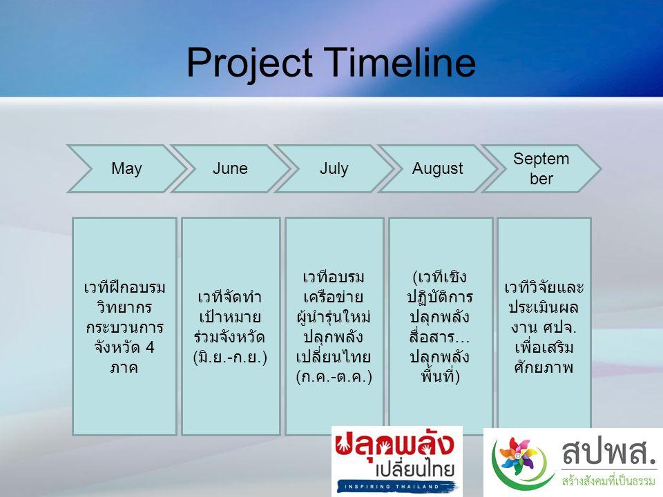 Project Timeline MayJuneJulyAugust Septem ber เวทีฝึกอบรม วิทยากร กระบวนการ จังหวัด 4 ภาค เวทีจัดทำ เป้าหมาย ร่วมจังหวัด ( มิ.
