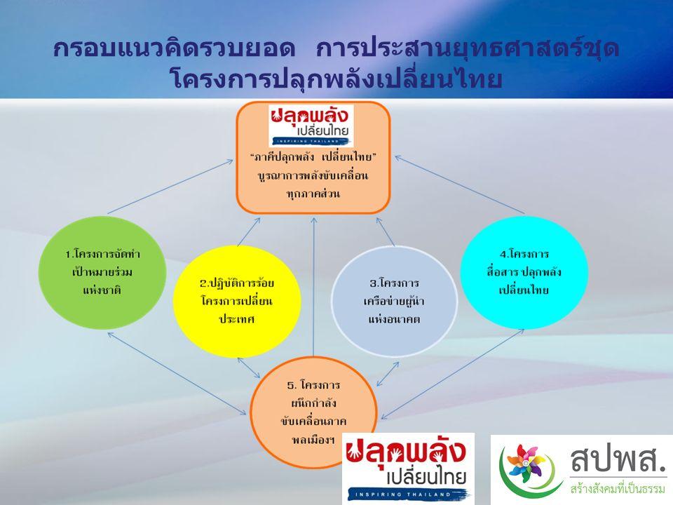 กรอบแนวคิดรวบยอด การประสานยุทธศาสตร์ชุด โครงการปลุกพลังเปลี่ยนไทย