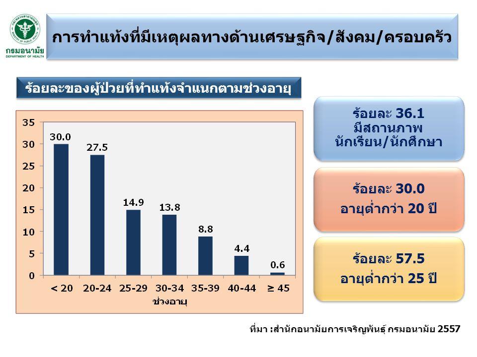 ที่มา :สำนักอนามัยการเจริญพันธุ์ กรมอนามัย 2557 ร้อยละ 36.1 มีสถานภาพ นักเรียน/นักศึกษา ร้อยละ 30.0 อายุต่ำกว่า 20 ปี ร้อยละ 30.0 อายุต่ำกว่า 20 ปี ร้อยละ 57.5 อายุต่ำกว่า 25 ปี ร้อยละ 57.5 อายุต่ำกว่า 25 ปี ร้อยละของผู้ป่วยที่ทำแท้งจำแนกตามช่วงอายุ การทำแท้งที่มีเหตุผลทางด้านเศรษฐกิจ/สังคม/ครอบครัว