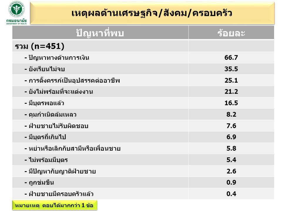 เหตุผลด้านเศรษฐกิจ/สังคม/ครอบครัว ปัญหาที่พบร้อยละ รวม (n=451) - ปัญหาทางด้านการเงิน66.7 - ยังเรียนไม่จบ35.5 - การตั้งครรภ์เป็นอุปสรรคต่ออาชีพ25.1 - ยังไม่พร้อมที่จะแต่งงาน21.2 - มีบุตรพอแล้ว16.5 - คุมกำเนิดล้มเหลว8.2 - ฝ่ายชายไม่รับผิดชอบ7.6 - มีบุตรถี่เกินไป6.9 - หย่าหรือเลิกกับสามีหรือเพื่อนชาย5.8 - ไม่พร้อมมีบุตร5.4 - มีปัญหากับญาติฝ่ายชาย2.6 - ถูกข่มขืน0.9 - ฝ่ายชายมีครอบครัวแล้ว0.4 หมายเหตุ ตอบได้มากกว่า 1 ข้อ